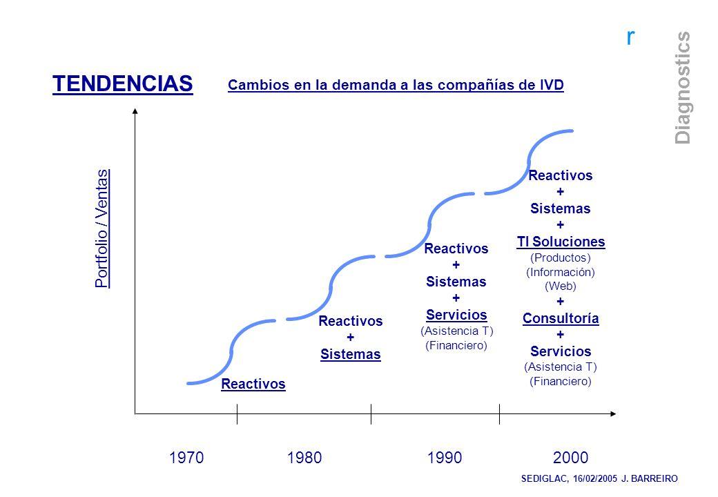 r Diagnostics Portfolio / Ventas Reactivos 1970 1980 1990 2000 Reactivos + Sistemas Reactivos + Sistemas + Servicios (Asistencia T) (Financiero) React