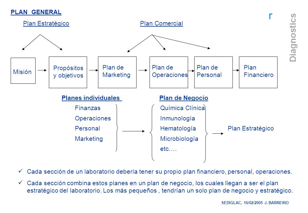 r Diagnostics PLAN GENERAL Plan Estratégico Plan Comercial Misión Propósitos y objetivos Plan de Marketing Plan de Operaciones Plan de Personal Plan F