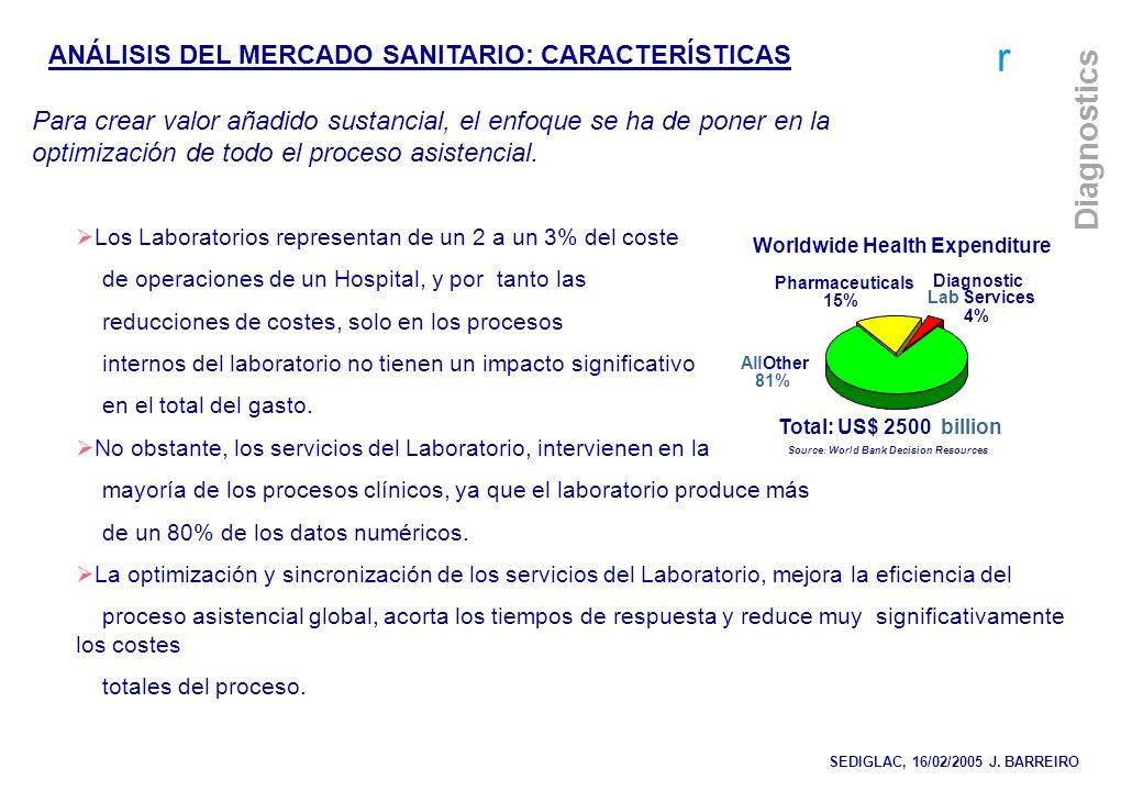 r Diagnostics Los Laboratorios representan de un 2 a un 3% del coste de operaciones de un Hospital, y por tanto las reducciones de costes, solo en los