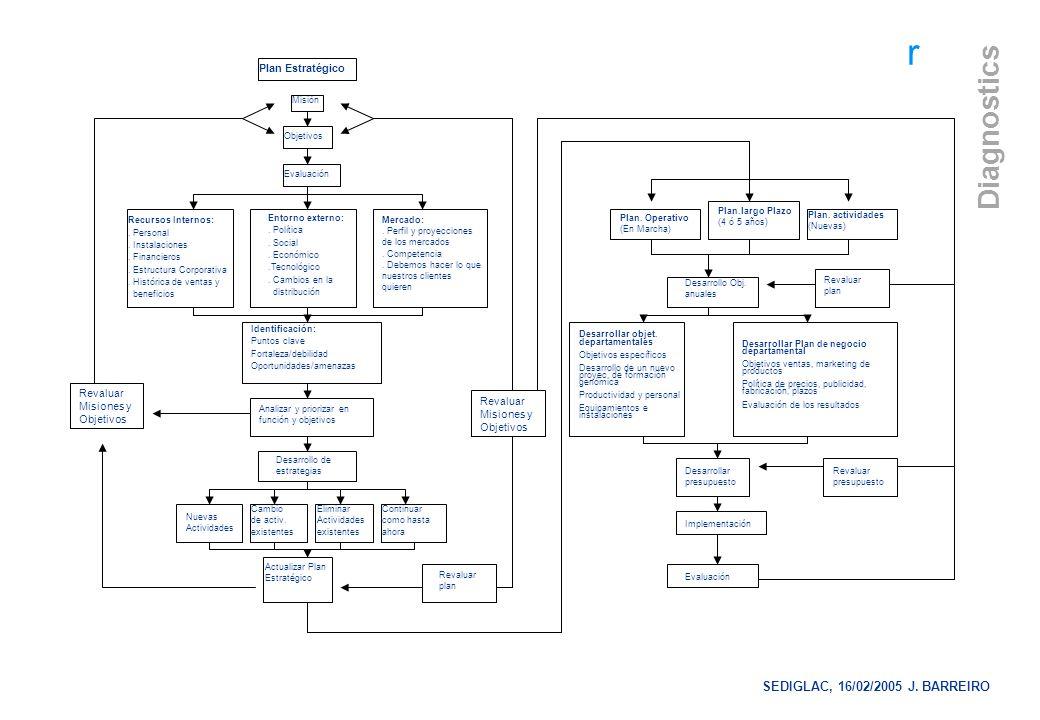 r Diagnostics Plan Estratégico Misión Objetivos Evaluación Revaluar Misiones y Objetivos Evaluación Implementación Plan. Operativo (En Marcha) Plan.la