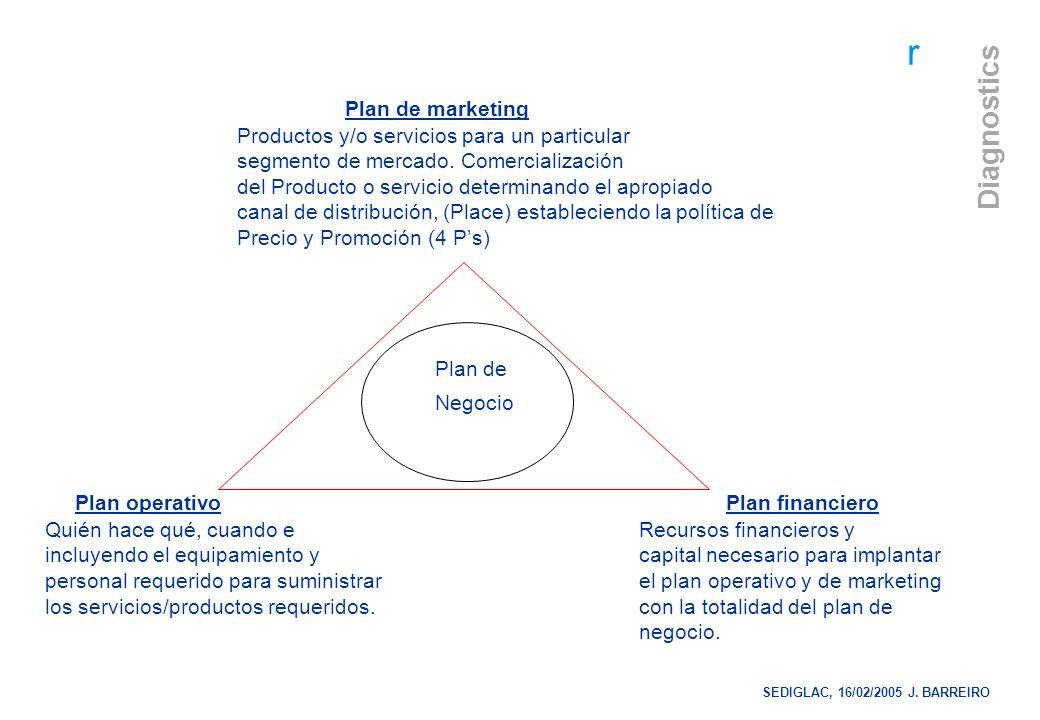r Diagnostics PLAN COMERCIAL (4 Ps) - PRODUCTO - PRECIO - PLACE (LUGAR) - PROMOCION - PERSONAS SEDIGLAC, 16/02/2005 J.