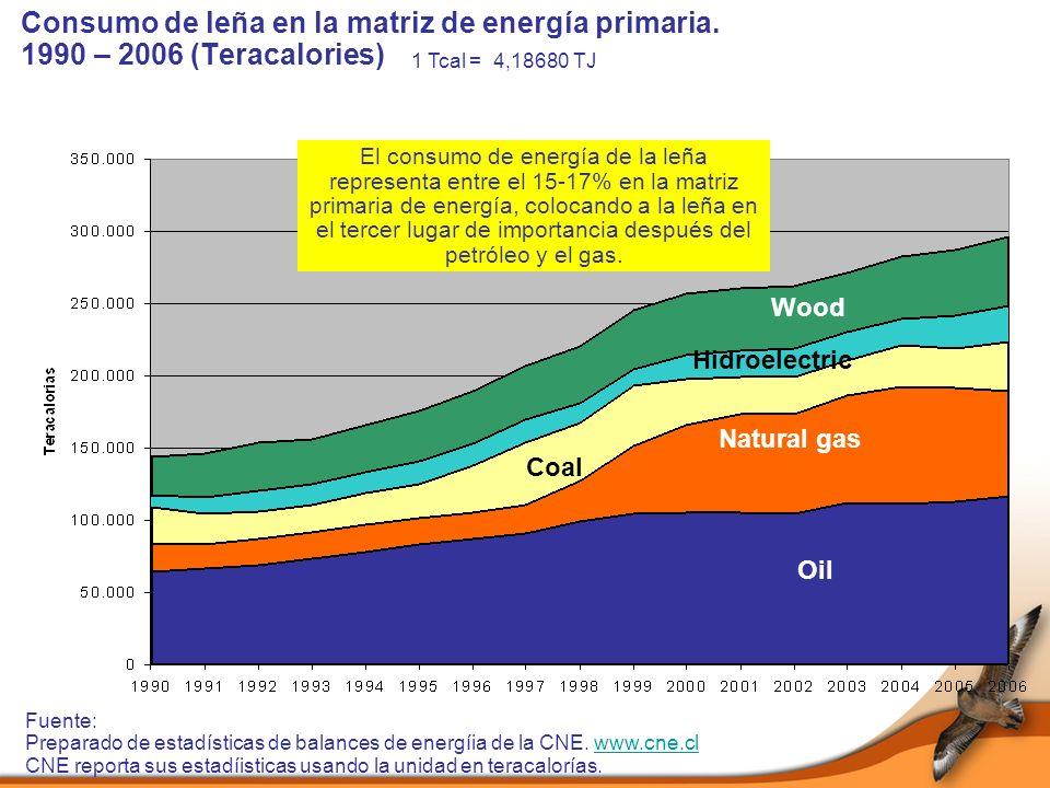 Consumo de leña en la matriz de energía primaria.