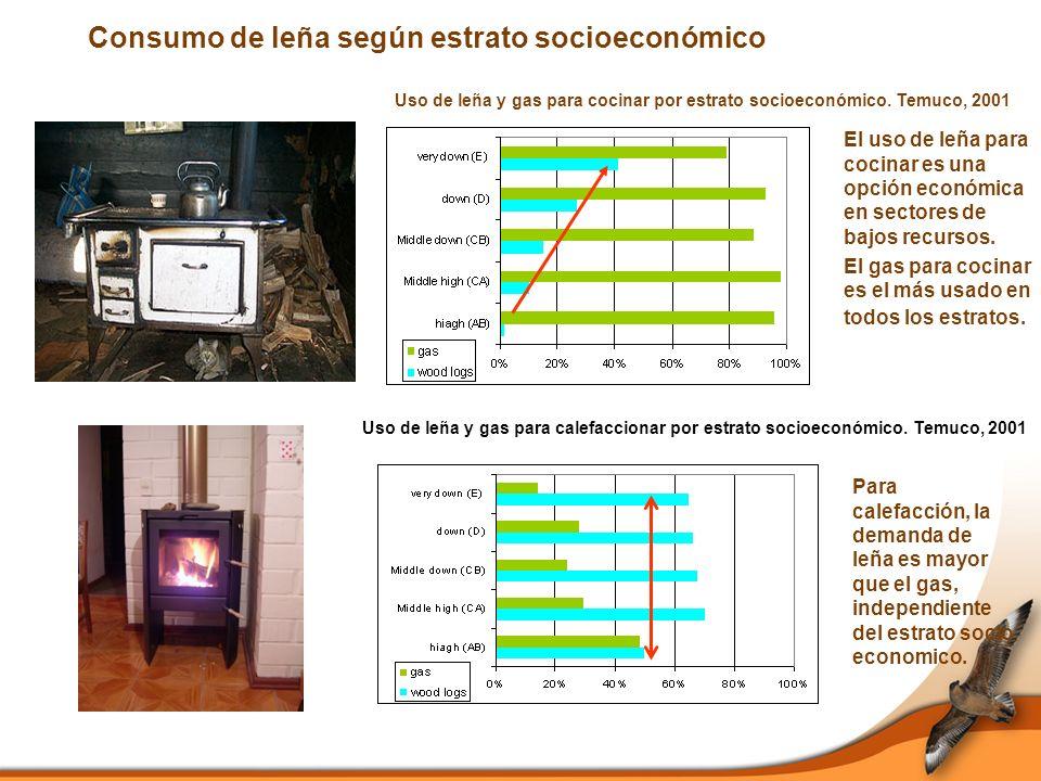 Consumo de leña según estrato socioeconómico El uso de leña para cocinar es una opción económica en sectores de bajos recursos.