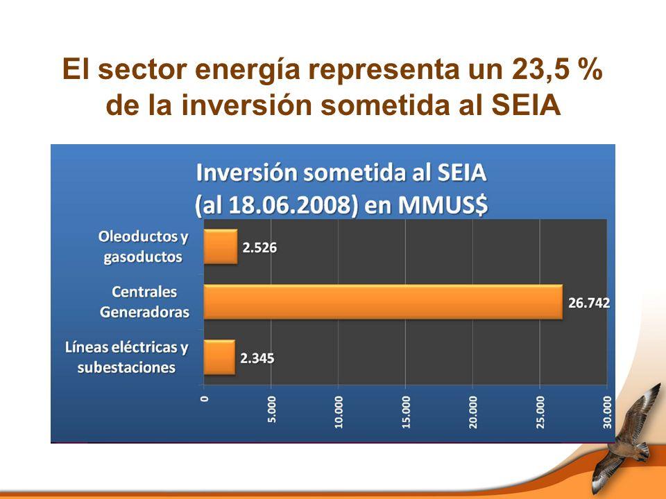Logros del SEIA Mejor calidad ambiental de proyectos de inversión y mayor capacidad de prevenir deterioro ambiental.
