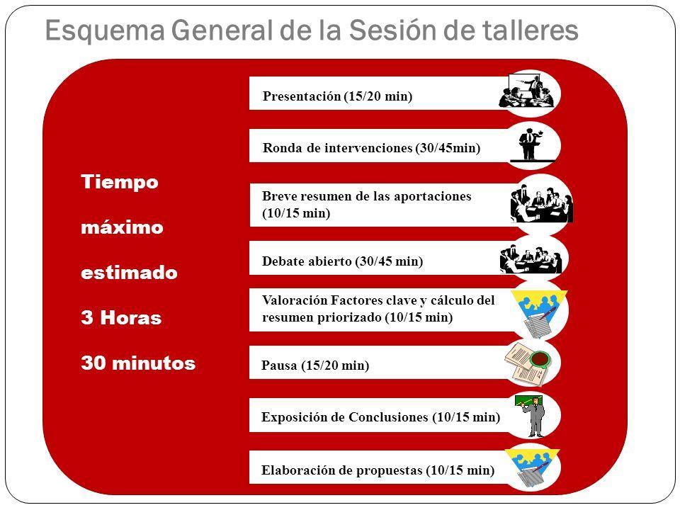 Presentación (15/20 min) Debate abierto (30/45 min) Valoración Factores clave y cálculo del resumen priorizado (10/15 min) Exposición de Conclusiones (10/15 min) Pausa (15/20 min) Tiempo máximo estimado 3 Horas 30 minutos Elaboración de propuestas (10/15 min) Esquema General de la Sesión de talleres Breve resumen de las aportaciones (10/15 min) Ronda de intervenciones (30/45min)