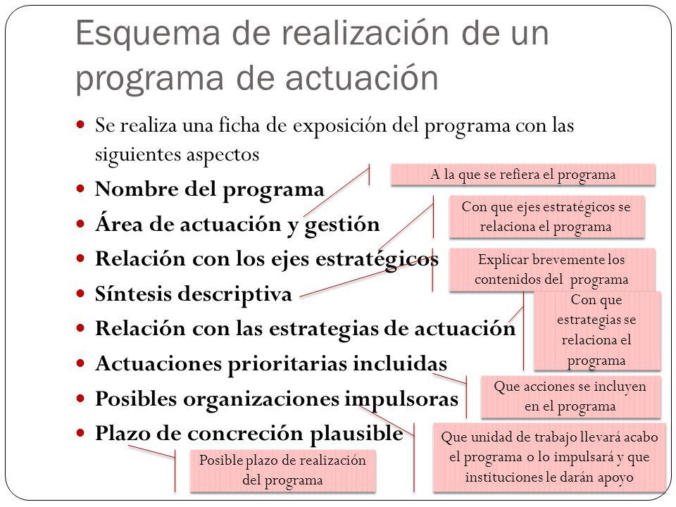 Esquema de realización de un programa de actuación Se realiza una ficha de exposición del programa con las siguientes aspectos Nombre del programa Área de actuación y gestión Relación con los ejes estratégicos Síntesis descriptiva Relación con las estrategias de actuación Actuaciones prioritarias incluidas Posibles organizaciones impulsoras Plazo de concreción plausible A la que se refiera el programa Con que ejes estratégicos se relaciona el programa Explicar brevemente los contenidos del programa Con que estrategias se relaciona el programa Que acciones se incluyen en el programa Que unidad de trabajo llevará acabo el programa o lo impulsará y que instituciones le darán apoyo Posible plazo de realización del programa