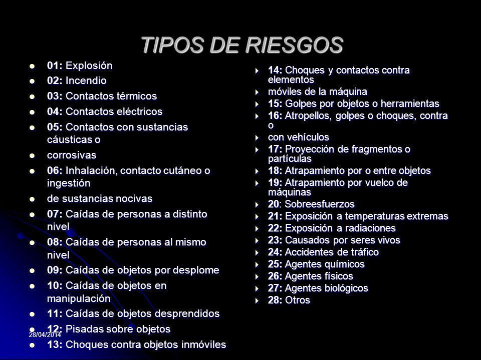 28/04/2014 TIPOS DE RIESGOS 01: Explosión 01: Explosión 02: Incendio 02: Incendio 03: Contactos térmicos 03: Contactos térmicos 04: Contactos eléctric