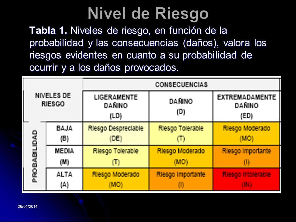 28/04/2014 Tabla 1. Niveles de riesgo, en función de la probabilidad y las consecuencias (daños), valora los riesgos evidentes en cuanto a su probabil