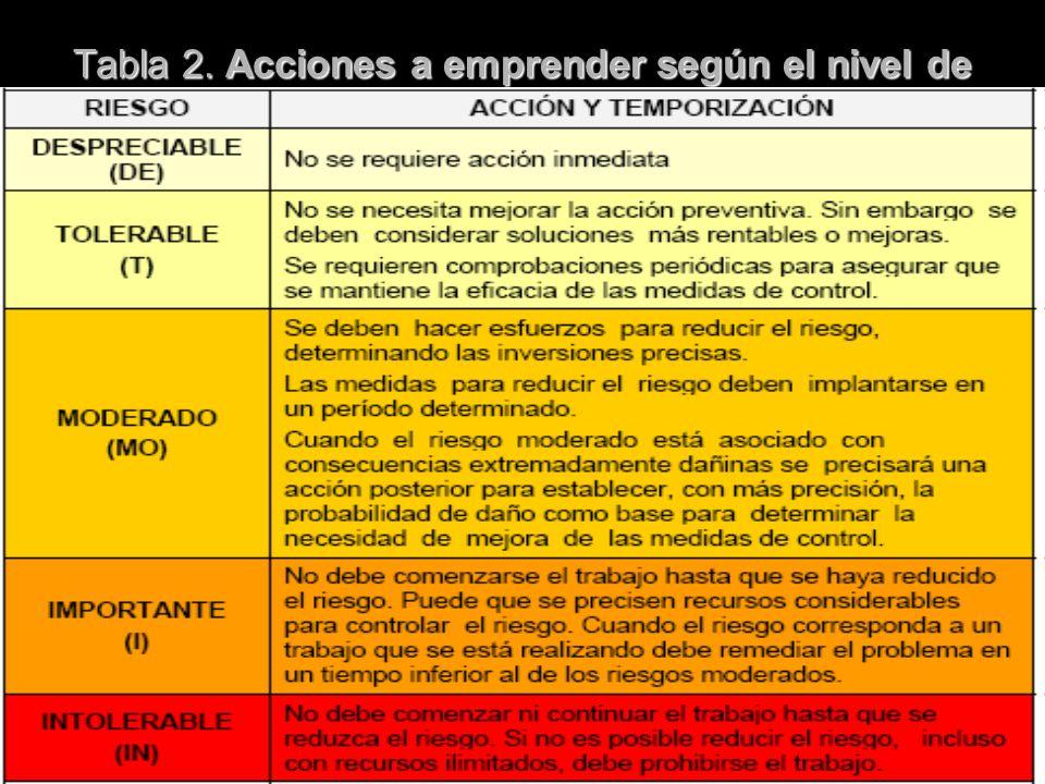 28/04/2014 Tabla 2. Acciones a emprender según el nivel de riesgo