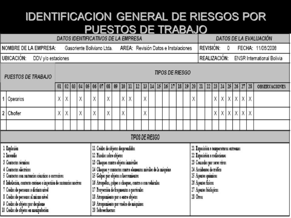 28/04/2014 IDENTIFICACION GENERAL DE RIESGOS POR PUESTOS DE TRABAJO