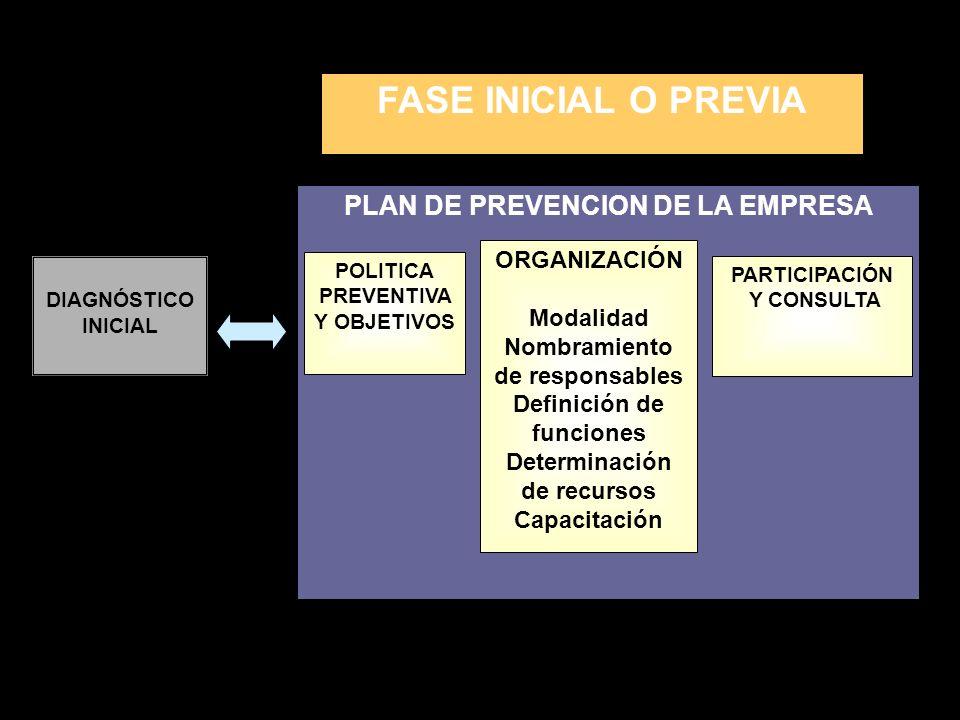 PLAN DE PREVENCION DE LA EMPRESA POLITICA PREVENTIVA Y OBJETIVOS ORGANIZACIÓN Modalidad Nombramiento de responsables Definición de funciones Determina