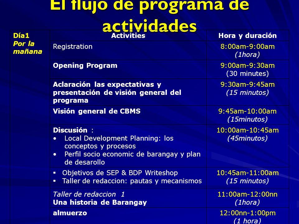 El flujo de programa de actividades Día1 Por la mañana ActivitiesHora y duración Registration8:00am-9:00am (1hora) Opening Program9:00am-9:30am (30 minutes) Aclaración las expectativas y presentación de visión general del programa 9:30am-9:45am (15 minutos) Visión general de CBMS9:45am-10:00am (15minutos) Discusión : Local Development Planning: los conceptos y procesos Perfil socio economic de barangay y plan de desarollo 10:00am-10:45am (45minutos) Objetivos de SEP & BDP Writeshop Taller de redaccion: pautas y mecanismos 10:45am-11:00am (15 minutos) Taller de redaccion 1 Una historia de Barangay 11:00am-12:00nn (1hora) almuerzo12:00nn-1:00pm (1 hora)