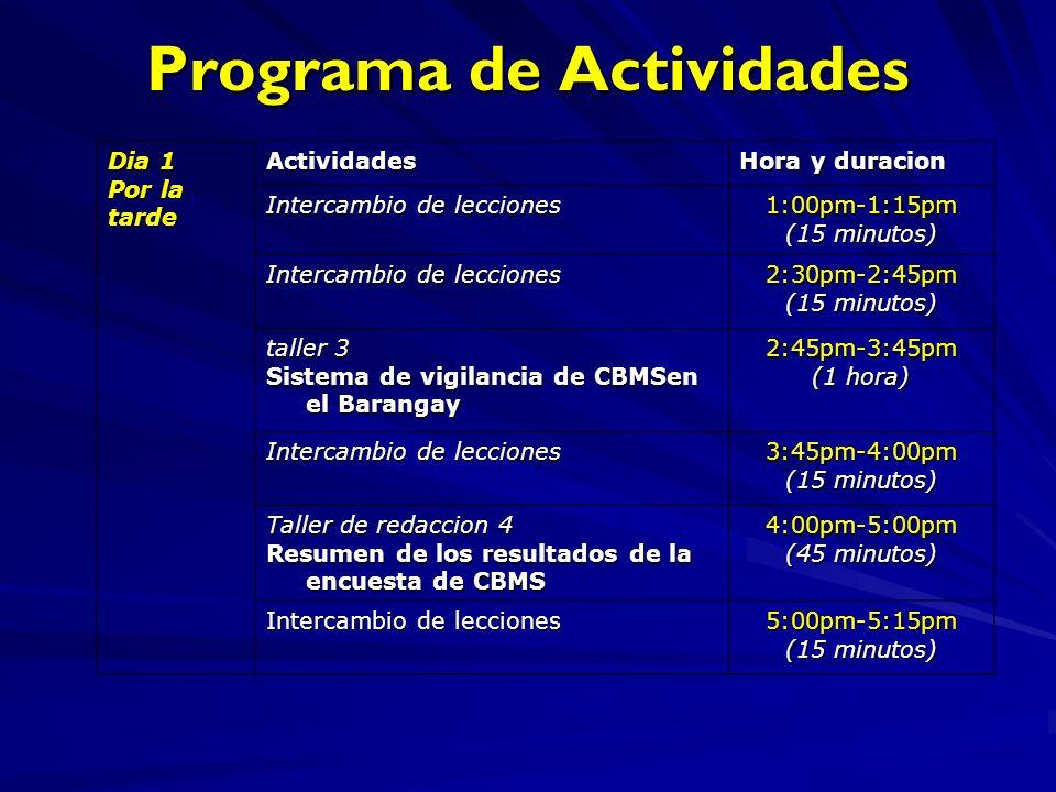 Programa de Actividades Dia 1 Por la tarde Actividades Hora y duracion Intercambio de lecciones 1:00pm-1:15pm (15 minutos) Intercambio de lecciones 2:30pm-2:45pm (15 minutos) taller 3 Sistema de vigilancia de CBMSen el Barangay 2:45pm-3:45pm (1 hora) Intercambio de lecciones 3:45pm-4:00pm (15 minutos) Taller de redaccion 4 Resumen de los resultados de la encuesta de CBMS 4:00pm-5:00pm (45 minutos) Intercambio de lecciones 5:00pm-5:15pm (15 minutos)