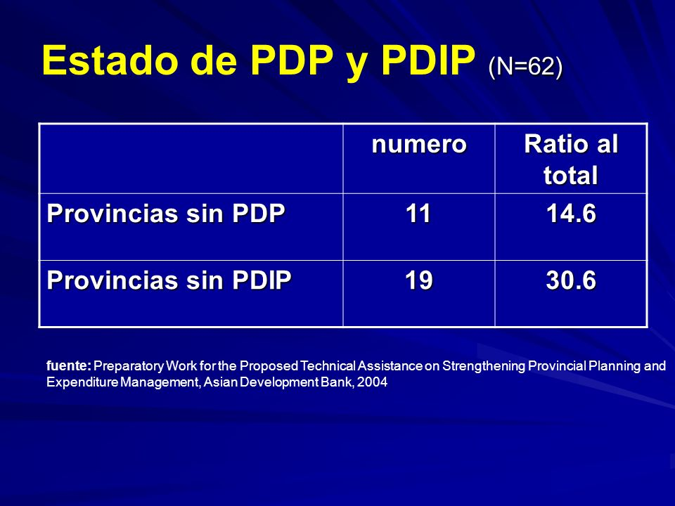 (N=62) Estado de PDP y PDIP (N=62) numero Ratio al total Provincias sin PDP 1114.6 Provincias sin PDIP 1930.6 fuente: Preparatory Work for the Proposed Technical Assistance on Strengthening Provincial Planning and Expenditure Management, Asian Development Bank, 2004
