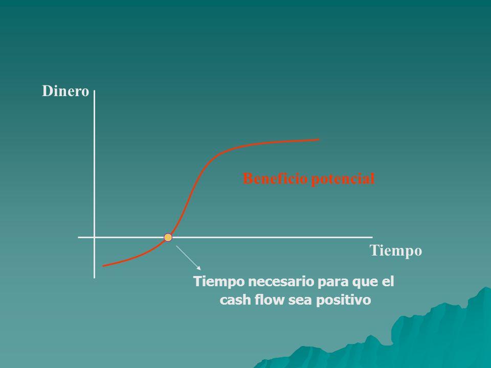 Tiempo Dinero Beneficio potencial Tiempo necesario para que el cash flow sea positivo
