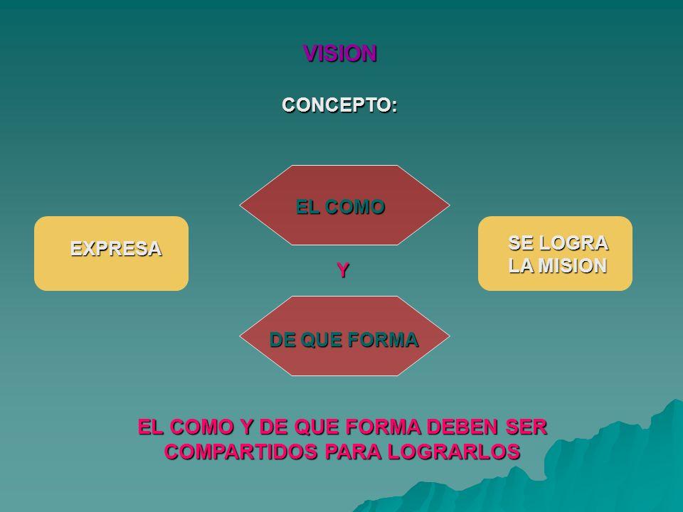 VISIONCONCEPTO: EL COMO Y EL COMO Y DE QUE FORMA DEBEN SER COMPARTIDOS PARA LOGRARLOS DE QUE FORMA EXPRESA SE LOGRA LA MISION