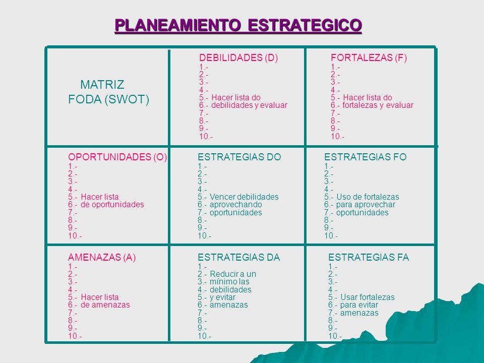 PLANEAMIENTO ESTRATEGICO MATRIZ FODA (SWOT) OPORTUNIDADES (O) 1.- 2.- 3.- 4.- 5.-Hacer lista 6.-de oportunidades 7.- 8.- 9.- 10.- AMENAZAS (A) 1.- 2.- 3.- 4.- 5.-Hacer lista 6.-de amenazas 7.- 8.- 9.- 10.- FORTALEZAS (F) 1.- 2.- 3.- 4.- 5.-Hacer lista do 6.- fortalezas y evaluar 7.- 8.- 9.- 10.- ESTRATEGIAS DO 1.- 2.- 3.- 4.- 5.-Vencer debilidades 6.-aprovechando 7.-oportunidades 8.- 9.- 10.- ESTRATEGIAS DA 1.- 2.-Reducir a un 3.-mínimo las 4.-debilidades 5.-y evitar 6.-amenazas 7.- 8.- 9.- 10.- DEBILIDADES (D) 1.- 2.- 3.- 4.- 5.-Hacer lista do 6.-debilidades y evaluar 7.- 8.- 9.- 10.- ESTRATEGIAS FO 1.- 2.- 3.- 4.- 5.-Uso de fortalezas 6.-para aprovechar 7.-oportunidades 8.- 9.- 10.- ESTRATEGIAS FA 1.- 2.- 3.- 4.- 5.-Usar fortalezas 6.-para evitar 7.-amenazas 8.- 9.- 10.-