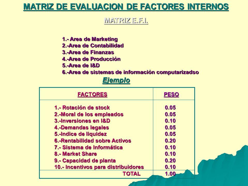 MATRIZ DE EVALUACION DE FACTORES INTERNOS 1.- Area de Marketing 2.-Area de Contabilidad 3.-Area de Finanzas 4.-Area de Producción 5.-Area de I&D 6.-Area de sistemas de información computarizadso FACTORES FACTORES 1.- Rotación de stock 2.-Moral de los empleados 3.-Inversiones en I&D 4.-Demandas legales 5.-Indice de liquidez 6.-Rentabilidad sobre Activos 7.- Sistema de Informática 8.- Market Share 9.- Capacidad de planta 10.- Incentivos para distribuidores TOTAL TOTAL PESO PESO0.050.050.100.050.050.200.100.100.200.101.00 MATRIZ E.F.I.