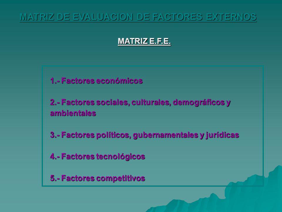 MATRIZ DE EVALUACION DE FACTORES EXTERNOS 1.- Factores económicos 2.- Factores sociales, culturales, demográficos y ambientales 3.- Factores políticos, gubernamentales y jurídicas 4.- Factores tecnológicos 5.- Factores competitivos MATRIZ E.F.E.