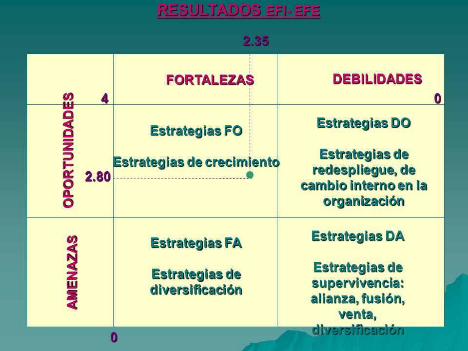 FORTALEZAS DEBILIDADES OPORTUNIDADES AMENAZAS Estrategias FO Estrategias de crecimiento Estrategias DO Estrategias de redespliegue, de cambio interno en la organización Estrategias DA Estrategias de supervivencia: alianza, fusión, venta, diversificación Estrategias FA Estrategias de diversificación 04 0 2.35 2.80 RESULTADOS EFI- EFE