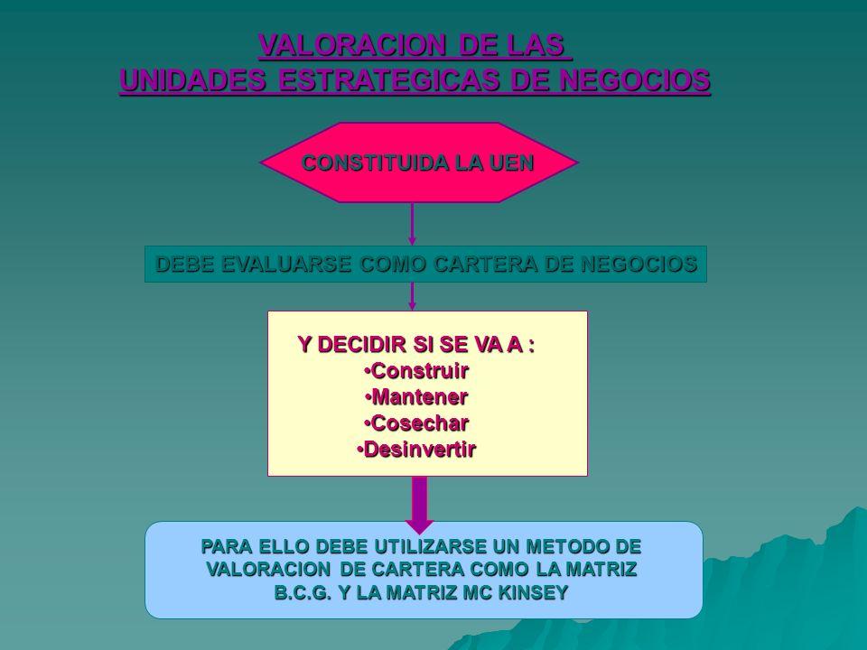 VALORACION DE LAS UNIDADES ESTRATEGICAS DE NEGOCIOS DEBE EVALUARSE COMO CARTERA DE NEGOCIOS Y DECIDIR SI SE VA A : ConstruirConstruir MantenerMantener CosecharCosechar DesinvertirDesinvertir PARA ELLO DEBE UTILIZARSE UN METODO DE VALORACION DE CARTERA COMO LA MATRIZ B.C.G.