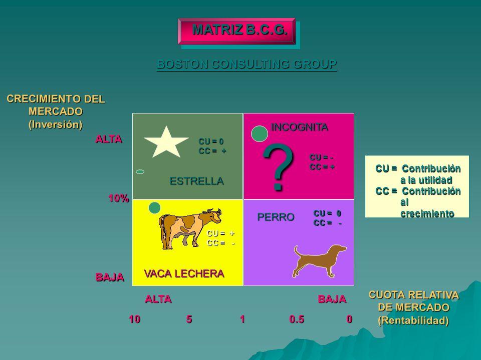 INCOGNITA CRECIMIENTO DEL MERCADO (Inversión) .VACA LECHERA ESTRELLA PERRO MATRIZ B.C.G.