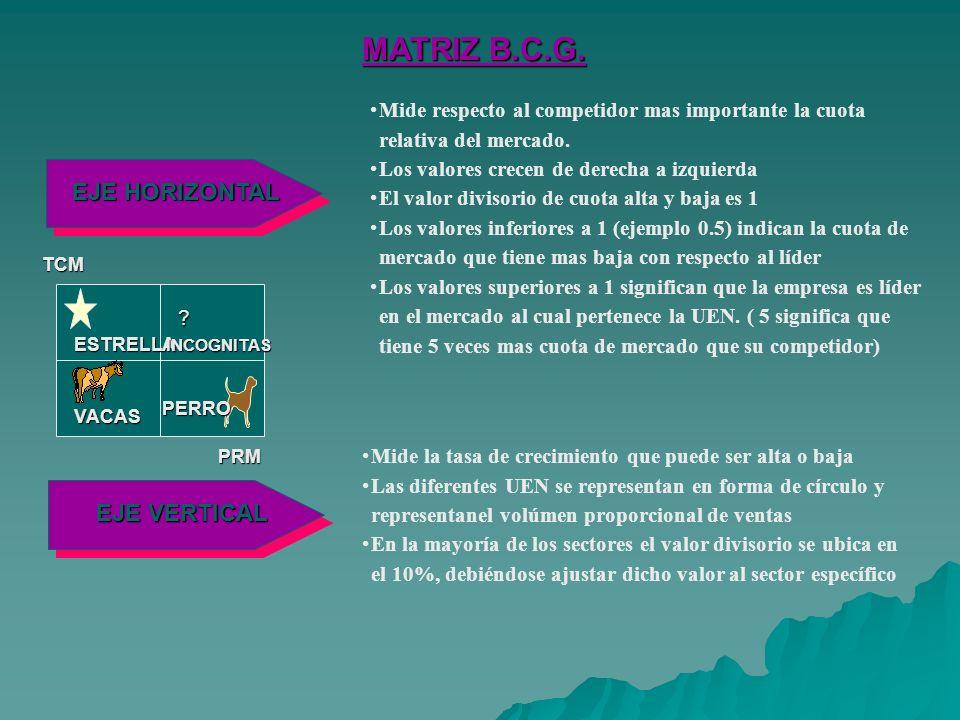 MATRIZ B.C.G.