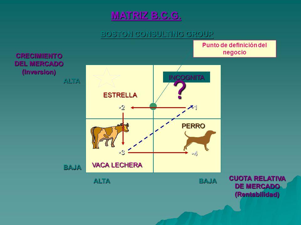 INCOGNITA CRECIMIENTO DEL MERCADO (Inversion) .