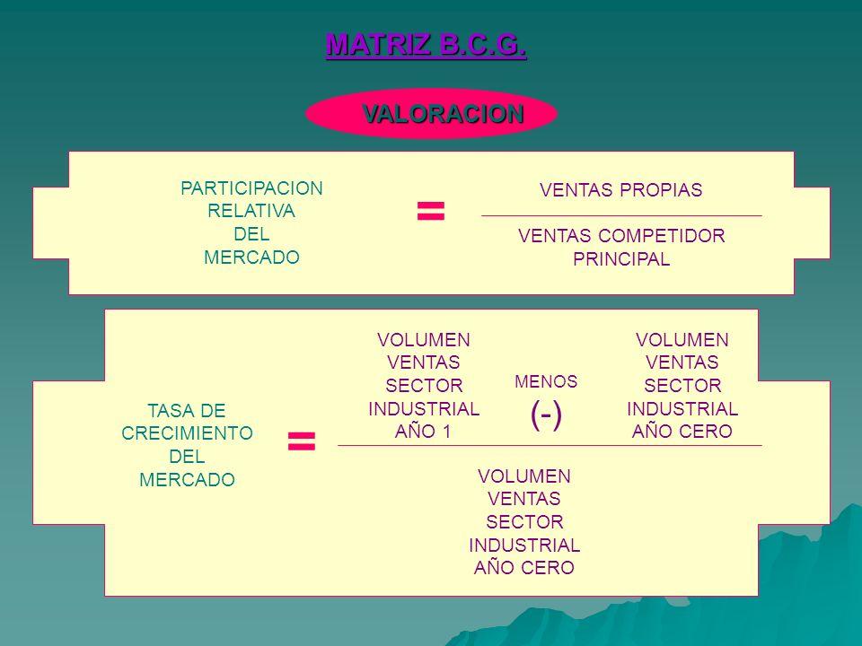 VALORACION PARTICIPACION RELATIVA DEL MERCADO VENTAS PROPIAS VENTAS COMPETIDOR PRINCIPAL = TASA DE CRECIMIENTO DEL MERCADO VOLUMEN VENTAS SECTOR INDUSTRIAL AÑO 1 = VOLUMEN VENTAS SECTOR INDUSTRIAL AÑO CERO MENOS (-)