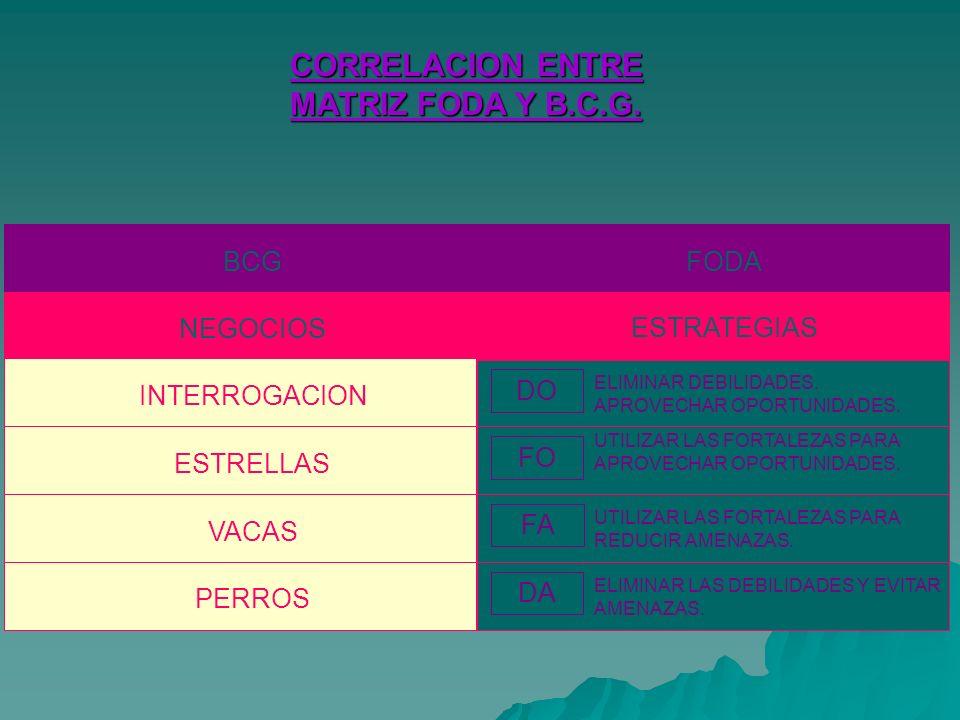 BCG NEGOCIOS INTERROGACION ESTRELLAS VACAS PERROS FODA DO FO FA DA ESTRATEGIAS ELIMINAR DEBILIDADES.