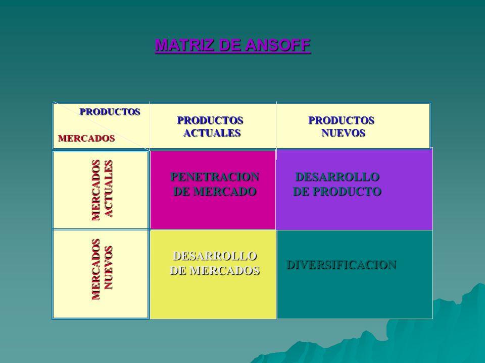MATRIZ DE ANSOFF PRODUCTOSACTUALESPRODUCTOSNUEVOS MERCADOSACTUALES MERCADOSNUEVOS PRODUCTOS MERCADOS PENETRACION DE MERCADO DESARROLLO DE PRODUCTO DESARROLLO DE MERCADOS DIVERSIFICACION