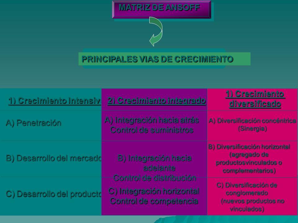 MATRIZ DE ANSOFF PRINCIPALES VIAS DE CRECIMIENTO 1) Crecimiento Intensivo A) Penetración B) Desarrollo del mercado C) Desarrollo del producto 2) Crecimiento integrado A) Integración hacia atrás Control de suministros B) Integración hacia adelante Control de distribución C) Integración horizontal Control de competencia 1) Crecimiento diversificado A) Diversificación concéntrica (Sinergia) B) Diversificación horizontal (agregado de productosvinculados o complementarios) C) Diversificación de conglomerado (nuevos productos no vinculados) (nuevos productos no vinculados)