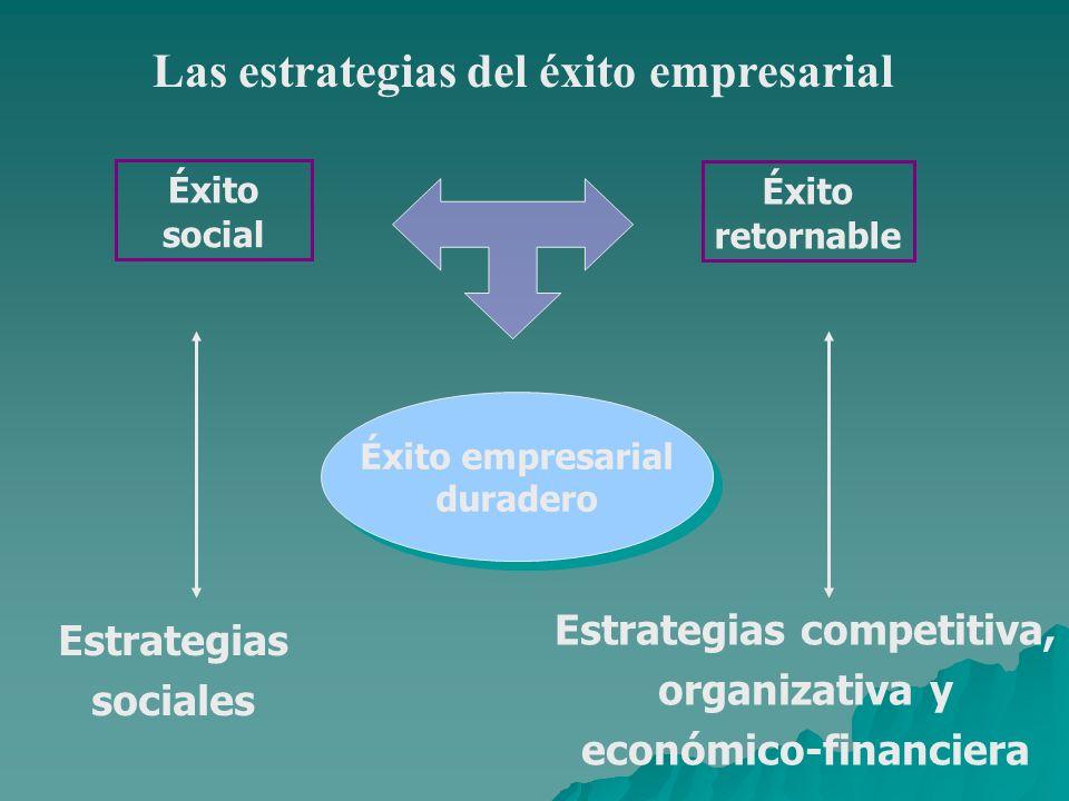 Éxito empresarial duradero Éxito empresarial duradero Éxito social Éxito retornable Estrategias competitiva, organizativa y económico-financiera Estrategias sociales Las estrategias del éxito empresarial