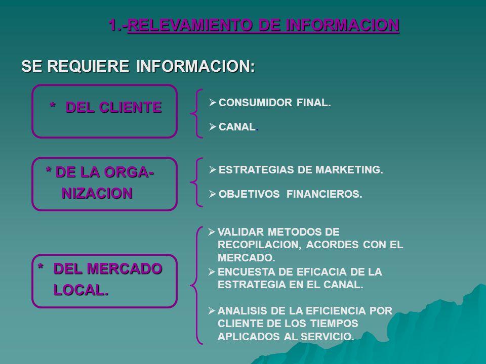 1.-RELEVAMIENTO DE INFORMACION SE REQUIERE INFORMACION: *DEL CLIENTE * DE LA ORGA- NIZACION *DEL MERCADO LOCAL.