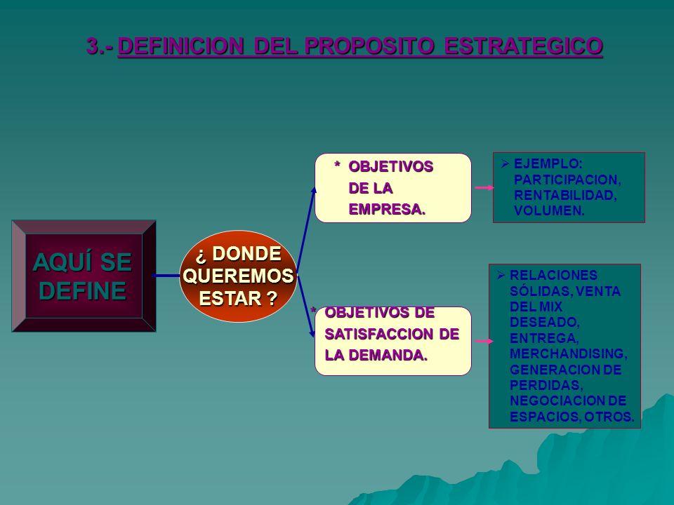 3.- DEFINICION DEL PROPOSITO ESTRATEGICO AQUÍ SE DEFINE ¿ DONDE QUEREMOS ESTAR .