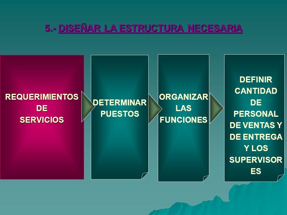 REQUERIMIENTOS DE SERVICIOS DETERMINAR PUESTOS 5.- DISEÑAR LA ESTRUCTURA NECESARIA ORGANIZAR LAS FUNCIONES DEFINIR CANTIDAD DE PERSONAL DE VENTAS Y DE ENTREGA Y LOS SUPERVISOR ES