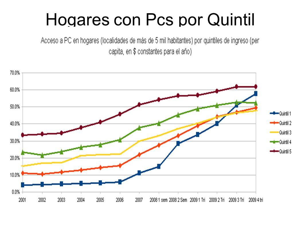 Hogares con Pcs por Quintil