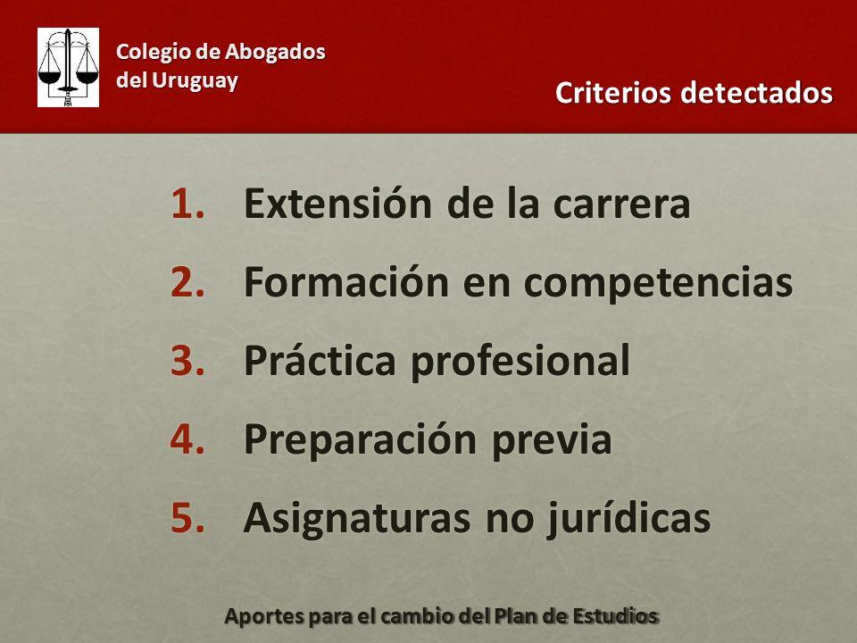 1.Extensión de la carrera 2.Formación en competencias 3.Práctica profesional 4.Preparación previa 5.Asignaturas no jurídicas Colegio de Abogados del Uruguay Aportes para el cambio del Plan de Estudios Criterios detectados