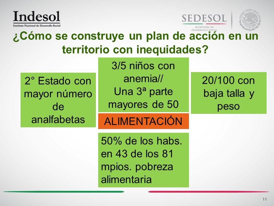 11 ALIMENTACIÓN ¿Cómo se construye un plan de acción en un territorio con inequidades? 2° Estado con mayor número de analfabetas 3/5 niños con anemia/