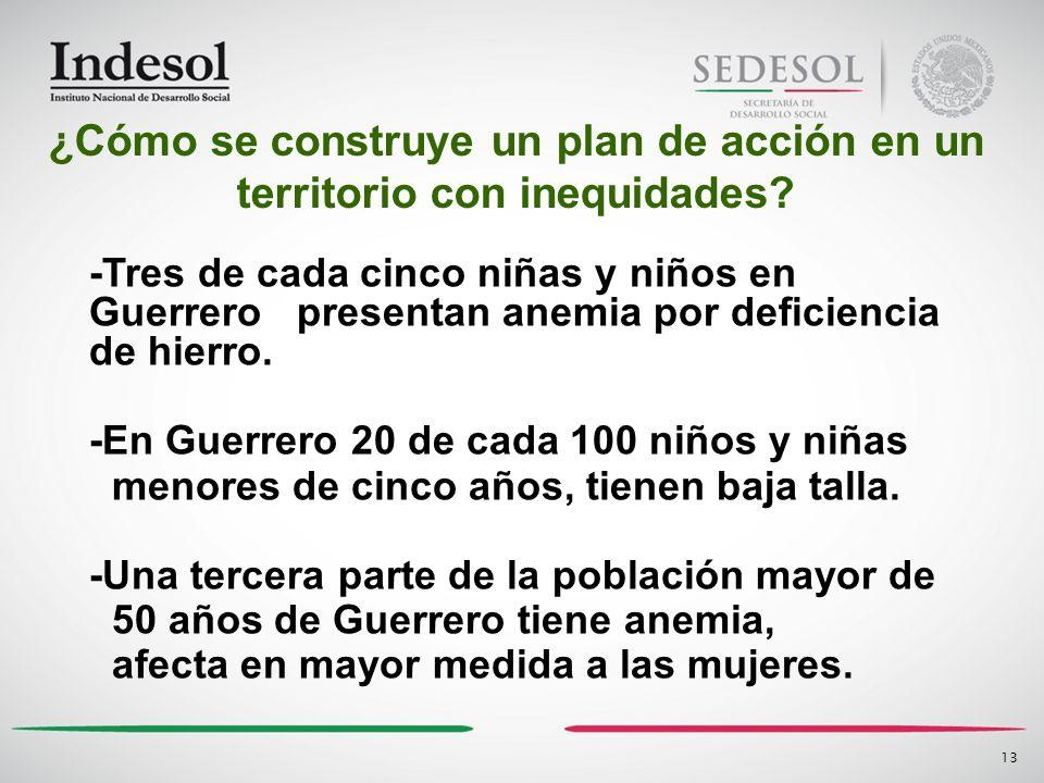 13 -Tres de cada cinco niñas y niños en Guerrero presentan anemia por deficiencia de hierro. -En Guerrero 20 de cada 100 niños y niñas menores de cinc