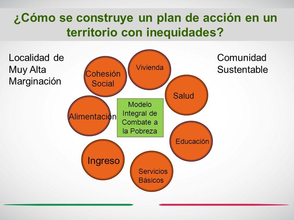 Vivienda Salud Educación Servicios Básicos Ingreso Alimentación Cohesión Social Modelo Integral de Combate a la Pobreza ¿Cómo se construye un plan de