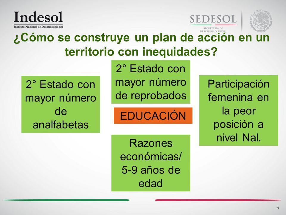 8 EDUCACIÓN ¿Cómo se construye un plan de acción en un territorio con inequidades? 2° Estado con mayor número de analfabetas 2° Estado con mayor númer