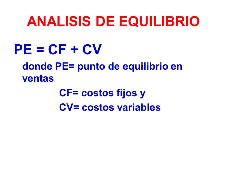 ANALISIS DE EQUILIBRIO PE = CF + CV donde PE= punto de equilibrio en ventas CF= costos fijos y CV= costos variables