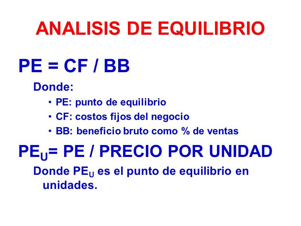 ANALISIS DE EQUILIBRIO PE = CF / BB Donde: PE: punto de equilibrio CF: costos fijos del negocio BB: beneficio bruto como % de ventas PE U = PE / PRECIO POR UNIDAD Donde PE U es el punto de equilibrio en unidades.