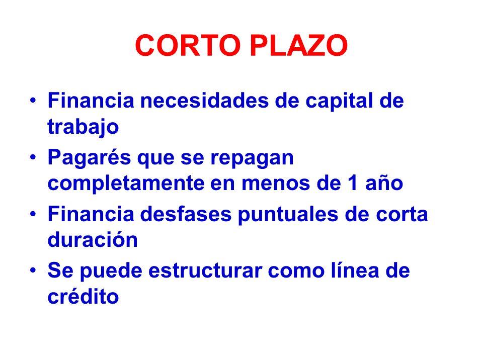 CORTO PLAZO Financia necesidades de capital de trabajo Pagarés que se repagan completamente en menos de 1 año Financia desfases puntuales de corta duración Se puede estructurar como línea de crédito