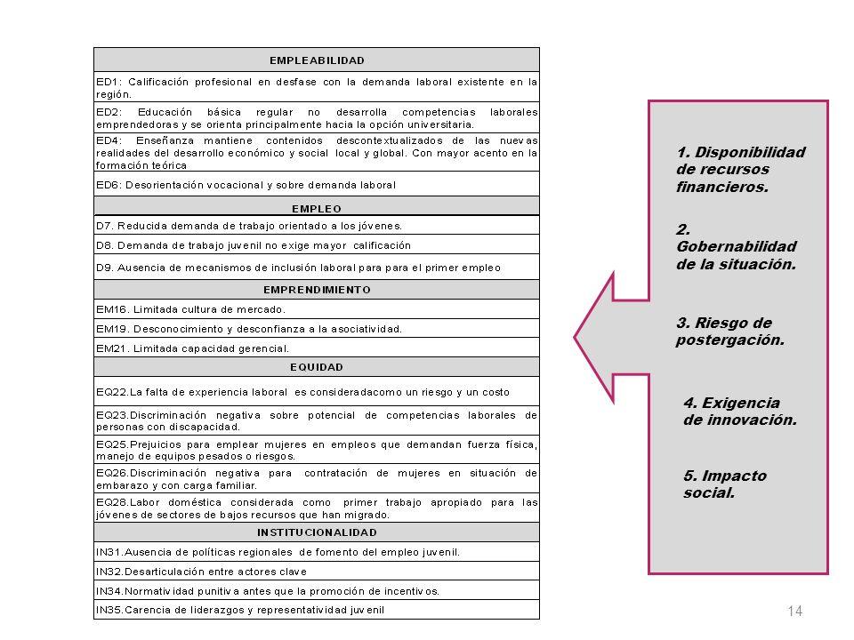 14 1.Disponibilidad de recursos financieros. 2. Gobernabilidad de la situación.