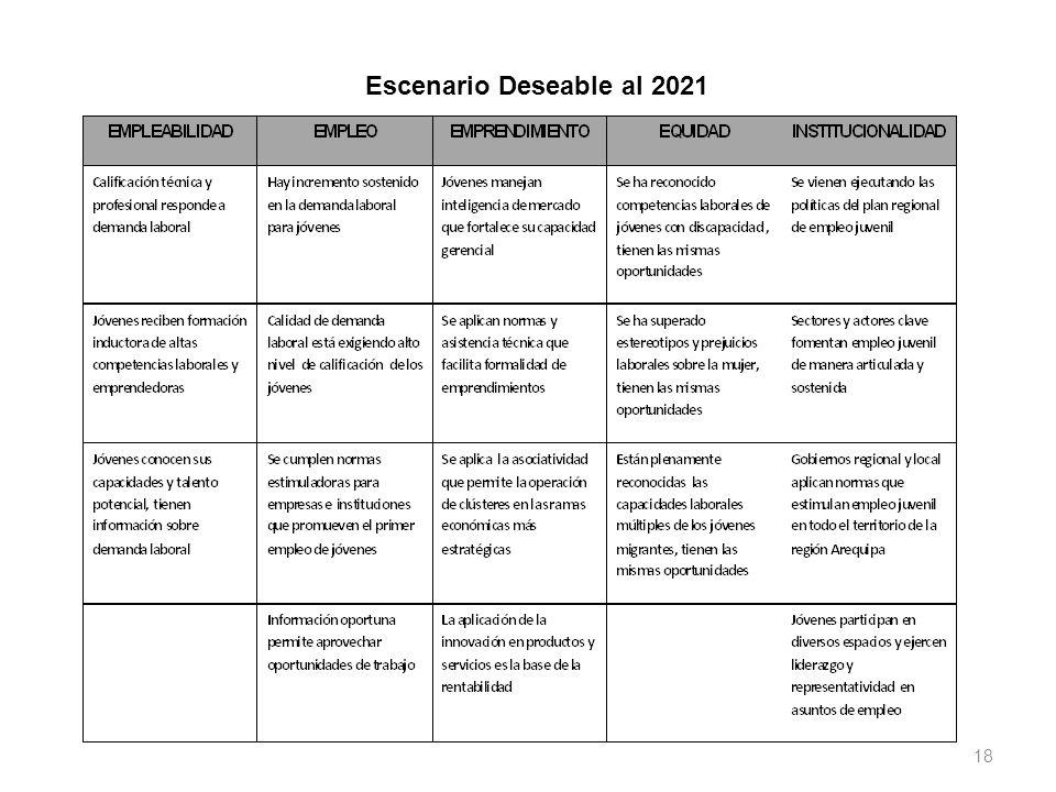 18 Escenario Deseable al 2021