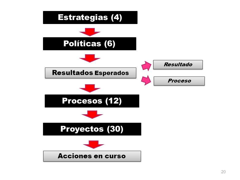20 Estrategias (4) Políticas (6) Resultados Esperados Resultado Proceso Procesos (12) Proyectos (30) Acciones en curso