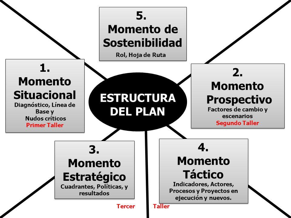 ESTRUCTURA DEL PLAN 1.