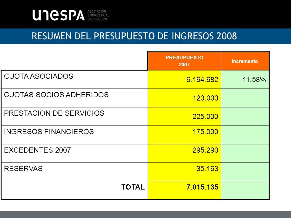 RESUMEN DEL PRESUPUESTO DE INGRESOS 2008 PRESUPUESTO 2007 Incremento CUOTA ASOCIADOS 6.164.68211,58% CUOTAS SOCIOS ADHERIDOS 120.000 PRESTACION DE SER